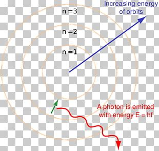 Bohr Model Atomic Theory Rutherford Model Electron PNG