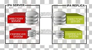 FreeIPA Red Hat Enterprise Linux Lightweight Directory Access Protocol Computer Servers PNG
