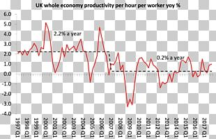 Productivity Mexico National Regeneration Movement Chief Economist Empresa PNG