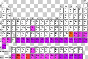 Synthetic Element Periodic Table Chemical Element Radioactive Decay Atomic Number PNG
