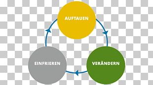 Organization Change Management Innovation Management PNG