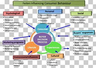 Consumer Behaviour Behavior Research PNG
