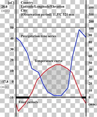Diagram Climate Classification Climograph Humidity PNG