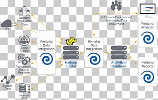 Pentaho Data Integration Big Data Apache Hadoop PNG