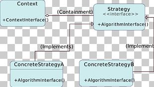 Strategy Pattern Software Design Pattern Class Implementation PNG