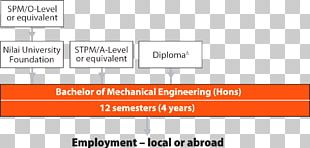 Electric Motor Bachelor's Degree Bachelor Of Science Mechanical Engineering Bachelor Of Information Technology PNG