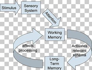 Working Memory Long-term Memory Short-term Memory Cognitive Load PNG