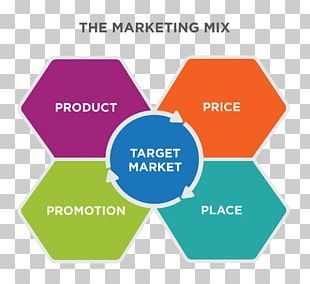 Marketing Mix Marketing Strategy Target Market Positioning PNG