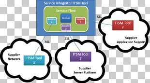 Cloud Computing Service Integration And Management Internet PNG
