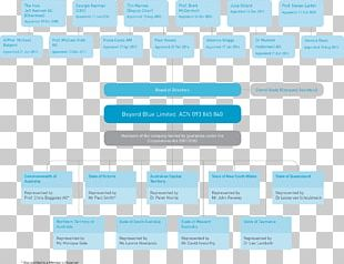 Corporate Governance Organizational Structure Board Of Directors PNG