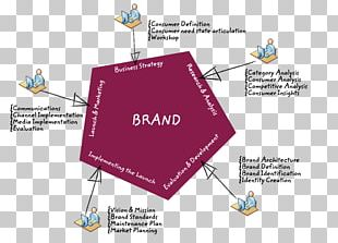 Brand Management Strategy Marketing Positioning PNG