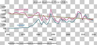 Aluminium Oxide Circle Graph Cost PNG