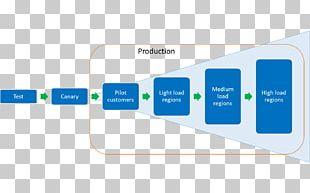 Software Deployment Continuous Delivery DevOps Deployment Environment Pipeline Transportation PNG