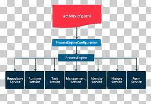 Organization Activiti Business Process Management Enterprise Content Management PNG