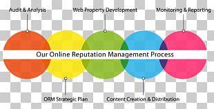 Reputation Management Marketing Business Process PNG