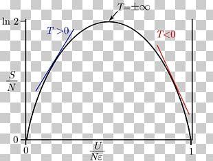 Negative Temperature Negative Number Physics Thermodynamic Temperature PNG