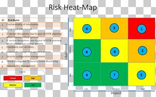 Heat Map Risk Matrix Risk Management Plan PNG