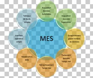 Manufacturing Execution System Industry Material PNG