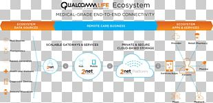 Diagram Ecosystem Mobile Phones Qualcomm Medical Device PNG
