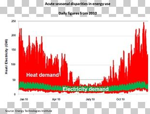 Electric Heating Electricity Peak Demand Energy PNG