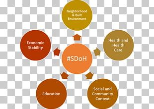 Social Determinants Of Health Organization Ethics Value Ethical Code PNG