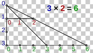 Multiplication Of Whole Numbers Operation Mathematics Multiplication Table PNG