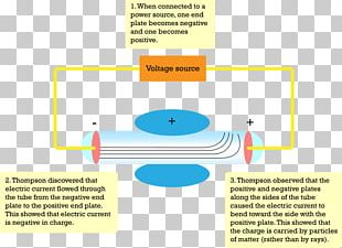 Atom Vacuum Tube Experiment Particle Electron PNG