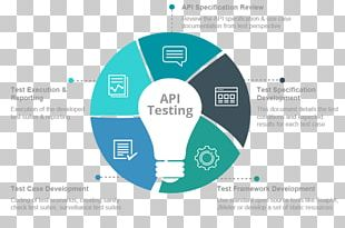 API Testing Software Testing Web Testing Web Service Application Programming Interface PNG