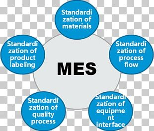 Manufacturing Execution System Industry PNG
