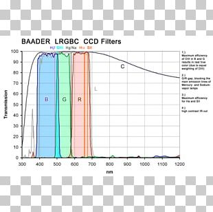 Light Optical Filter Charge-coupled Device LRGB Photographic Filter PNG