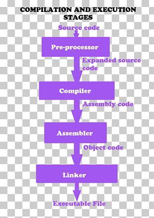 The C Programming Language Compiler Source Code PNG