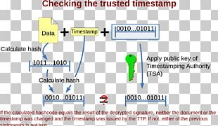 Notary Cryptography Timestamp Data Hash Function PNG