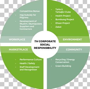 Corporate Social Responsibility Business Corporation SWOT Analysis PNG