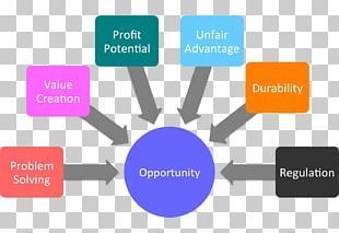 Enterprise Resource Planning Computer Software Accounting Software Business & Productivity Software Management PNG