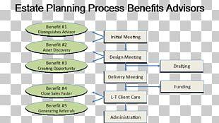 Estate Planning Organization Employee Benefits Business Plan PNG
