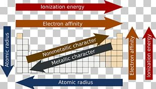 Periodic Trends Periodic Table Atomic Radius Electron Configuration PNG