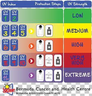 Ultraviolet Index Measurement Noon Definition PNG