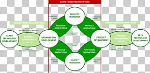Business Plan Organization Business Model Innovation New Product Development PNG