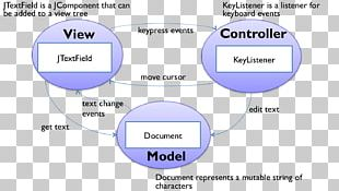 Model–view–controller Swing Java Event Spring Framework PNG