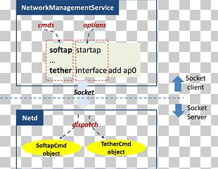 Microservices Inter-process Communication Software