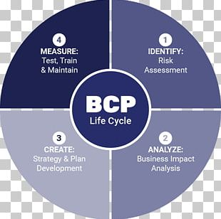 Organization Business Continuity Planning PNG