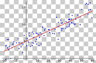 Simple Linear Regression Regression Analysis Variables Statistics PNG