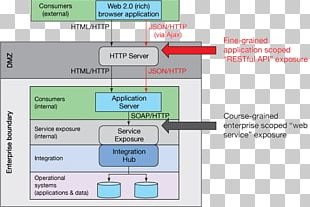 Representational State Transfer JSON Web API Enterprise Application Integration Service-oriented Architecture PNG