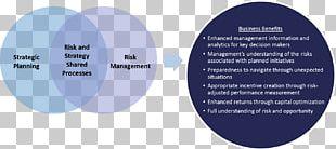 Organization Strategic Planning Risk Management Business Process PNG