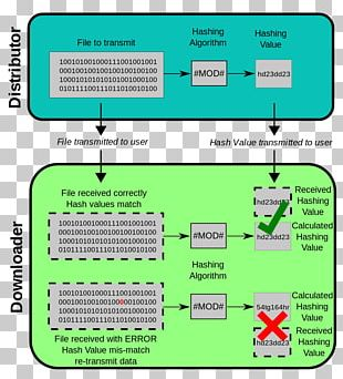 MD5 Checksum Hash Function Secure Hash Algorithms PNG