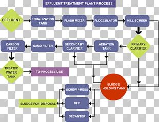 Effluent Industrial Wastewater Treatment Sewage Treatment Water Purification PNG