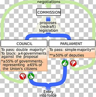 Council Of The European Union Legislature European Union Legislative Procedure PNG