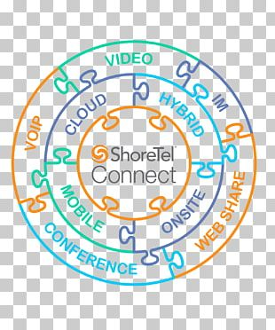 ShoreTel Unified Communications Voice Over IP Telephony Business Telephone System PNG