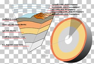 crust earth asthenosphere mantle outer core png