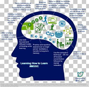 Learning Infographic Education Study Skills Massive Open Online Course PNG